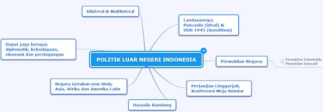 sebuah konsep yang mudah untk dipahami dalam materi Politik luar negeri Indonesia