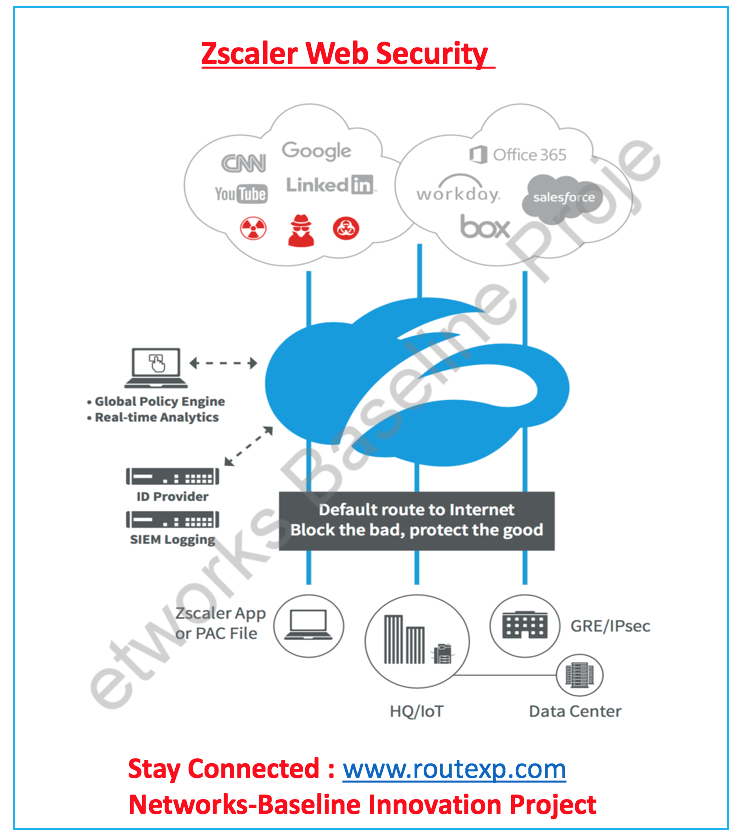 Introduction To Zscaler Web Security Route Xp Private Network Services