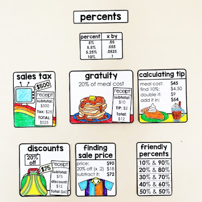 "Financial Literacy Word Wall - here is the section of this math word wall for percents - tax, tip, discounts and ""friendly percents""."