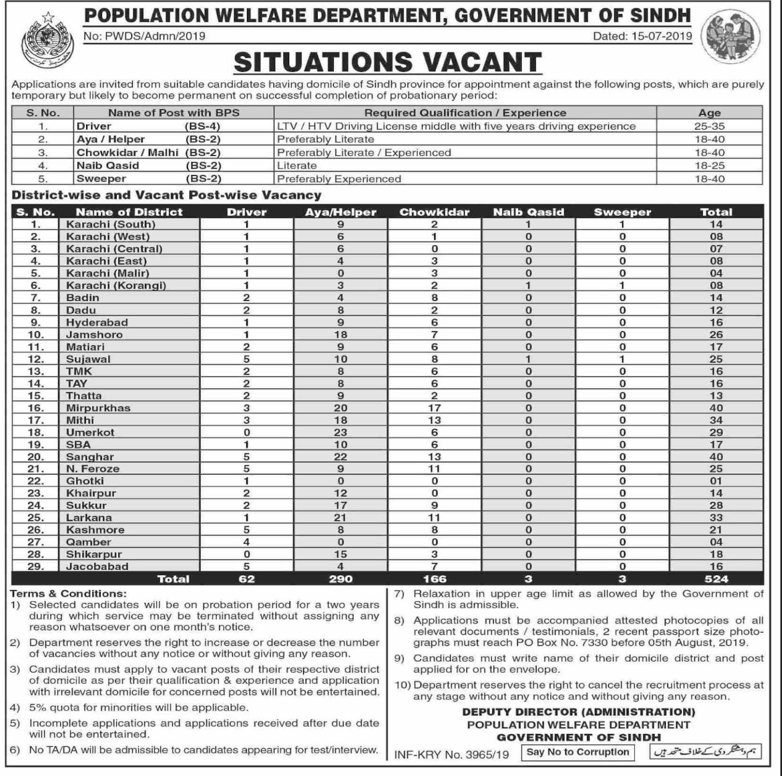 524+Vacancy Population Welfare Department Jobs 2019