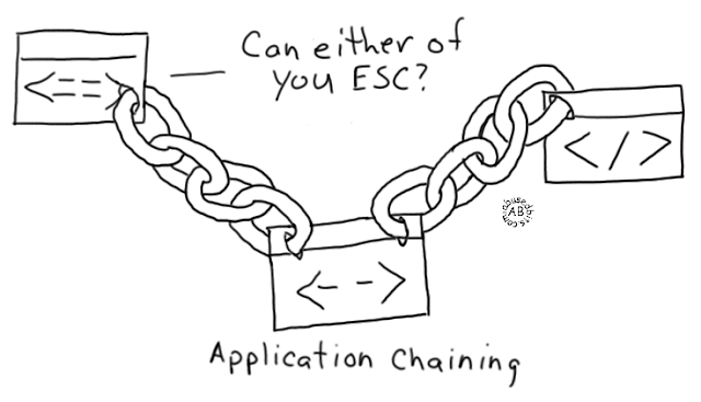 Application Chaining