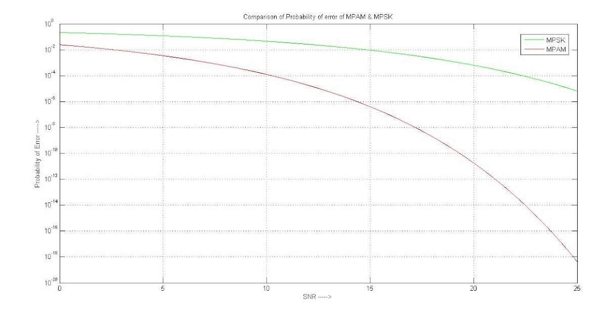 NewLine code: Comparison of Error Probability Curve of M