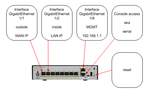 ASA 5506 - LOCAL access via MGMT, inside and outside ports