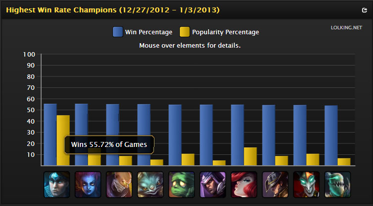 Highest Winrate