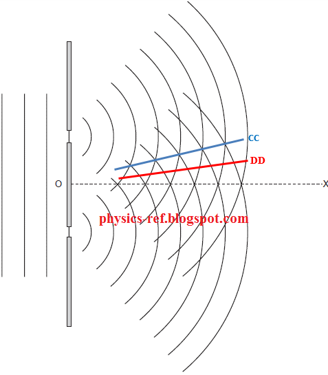 Fig. 6.1 shows wavefronts incident on, and emerging from