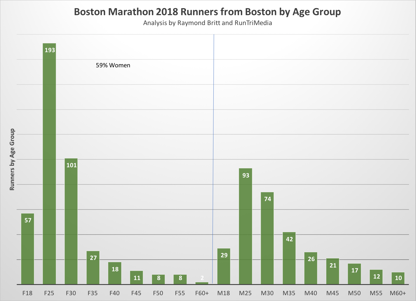 Runtri boston marathon mix of gender by age group for city of to see data on runners by age group and 7579 cities see our global city data table ccuart Images