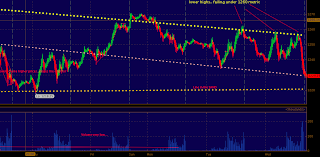 Post Late Session Sell off S&P500 Futures Chart (SPY)