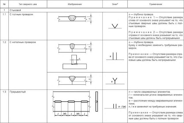 Таблица 5 — Размеры сварного шва Стыковой