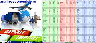 Ce produse a exportat și a importat România