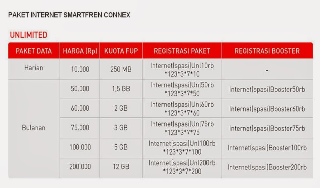 Cara daftar paket internet smartfren connect unlimited 2014
