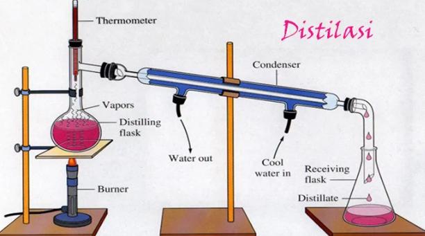 Pengertian Destilasi, Prinsip Kerja, Tujuan, Jenis dan Contoh Destilasi Terlengkap