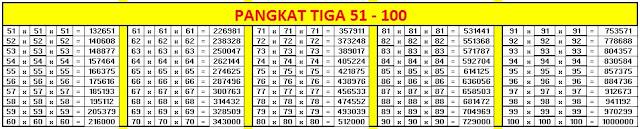 Tabel Hasil Pangkat Tiga (Kubik) 1-100 Agar Mudah Menentukan Volume Kubus