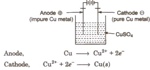 Cbse Class 12 Chemistry Notes Principal And Processes Of