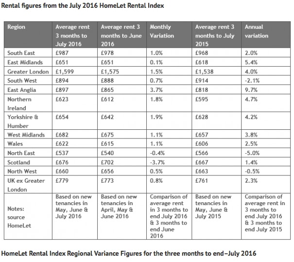 homelet rent index july 2016