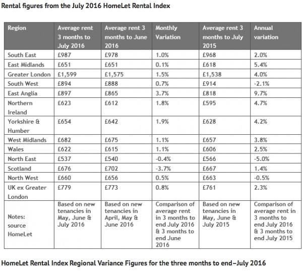 homelet rent index july 2016