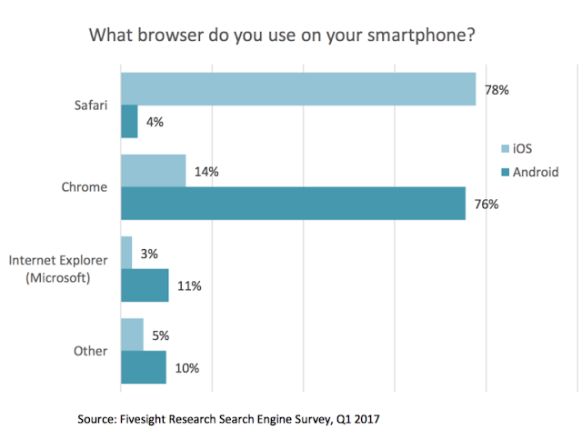 Browser usage on mobile devices
