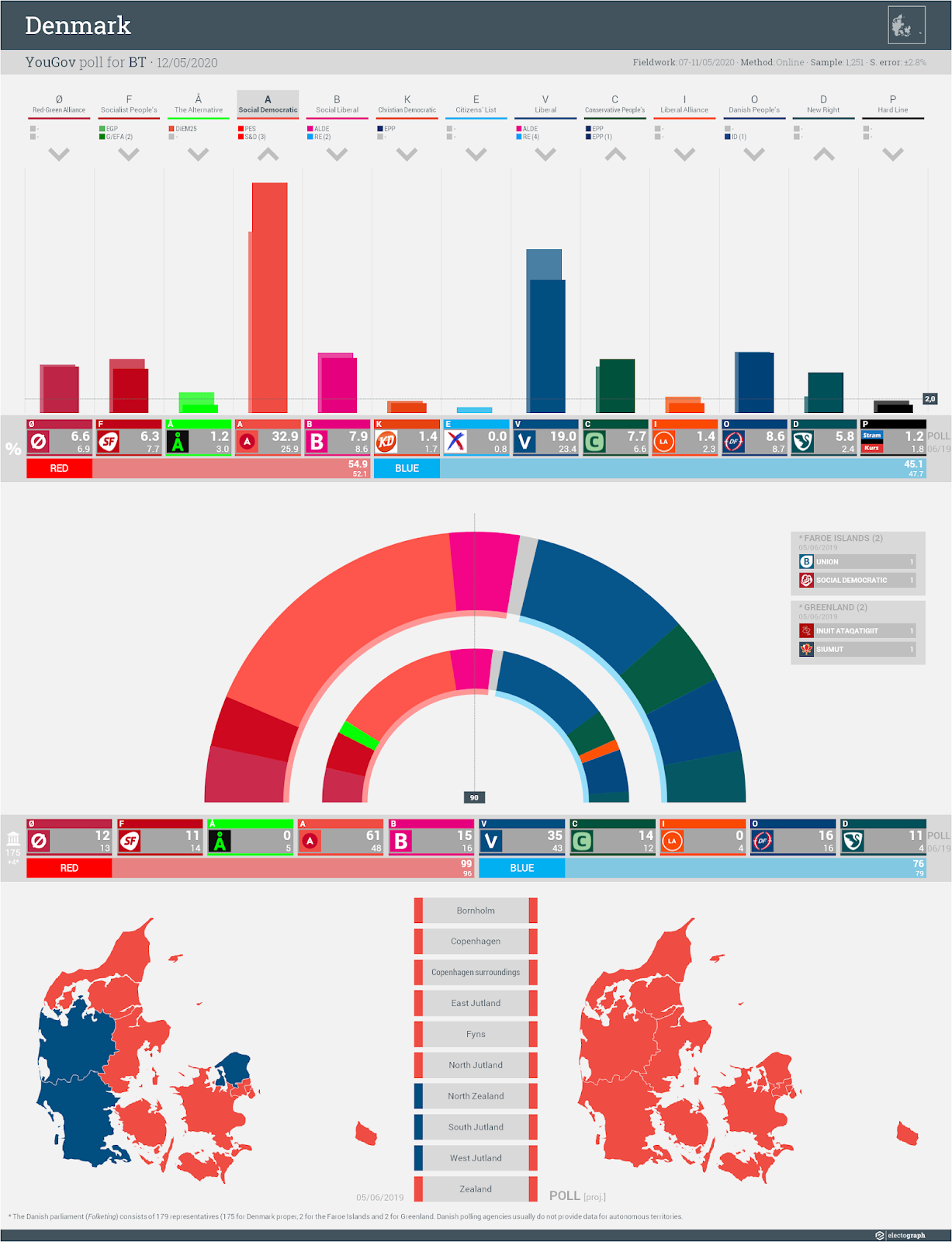 DENMARK: YouGov poll chart for BT, 12 May 2020