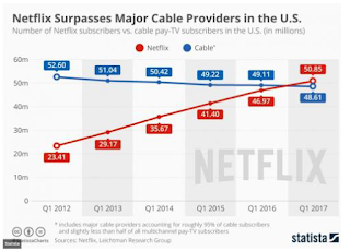 Netflix Now Has More Subscribers Than Cable