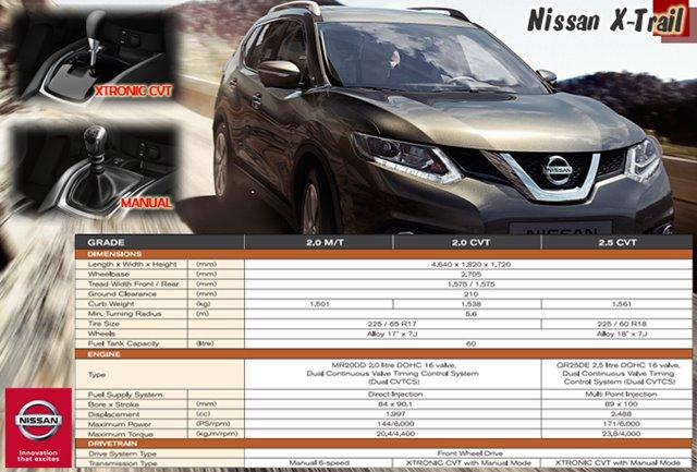 NISSAN X-TRAIL MOBIL SUV PALING TANGGUH