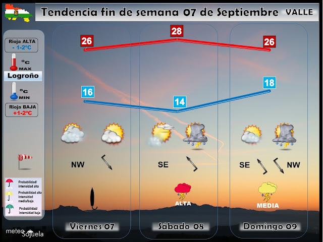 Tendencia del tiempo el fin de semana por Jose Calvo de Meteosojuela