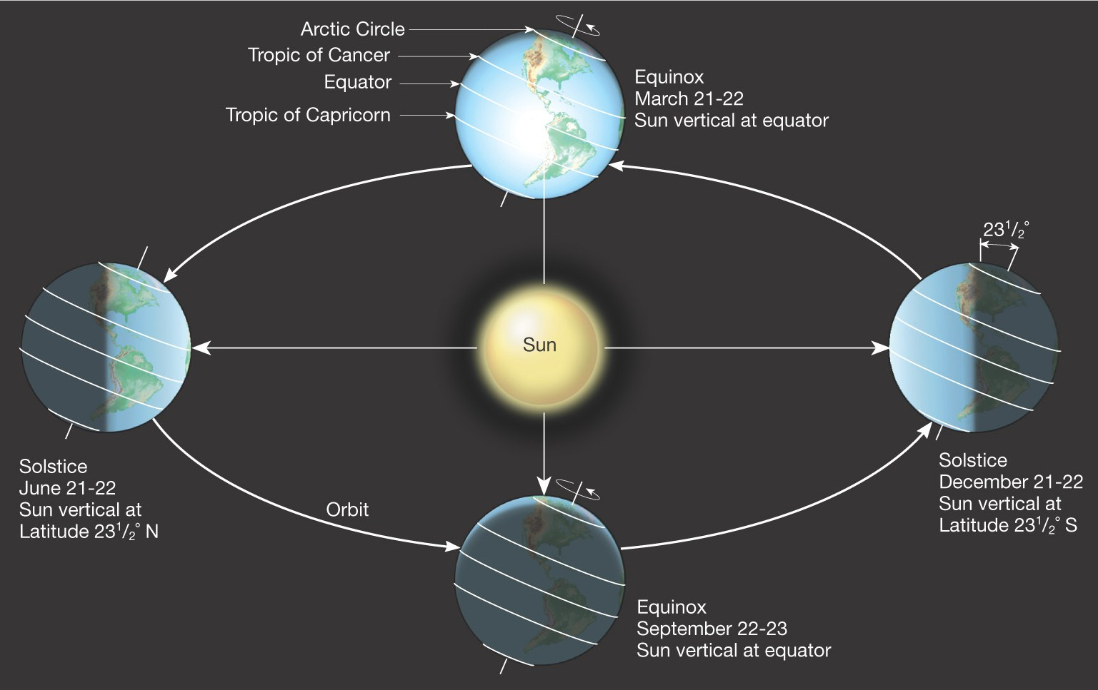 Sciency thoughts the september equinox simplified diagram showing the tilt of the earth throughout the year not to scale the human adventures in space exploration ccuart Gallery
