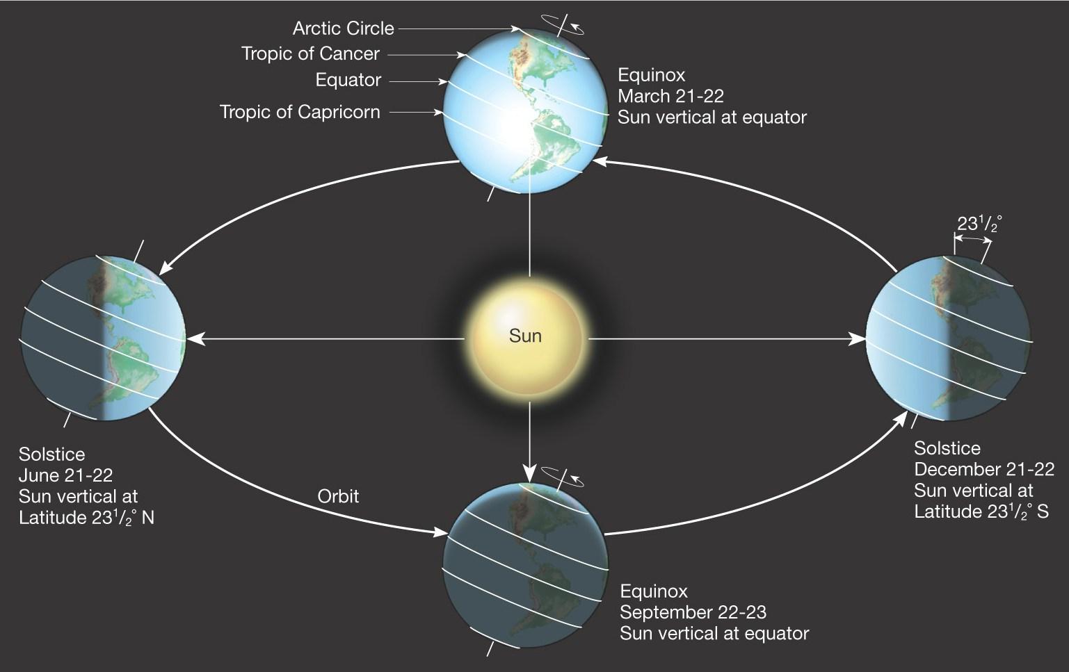 sciency thoughts the september equinox rh sciencythoughts blogspot com equinox belt diagram fall equinox diagram
