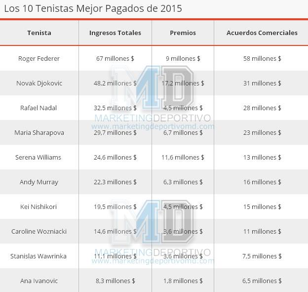Tabla MD 10 tenistas mejor pagados de 2015
