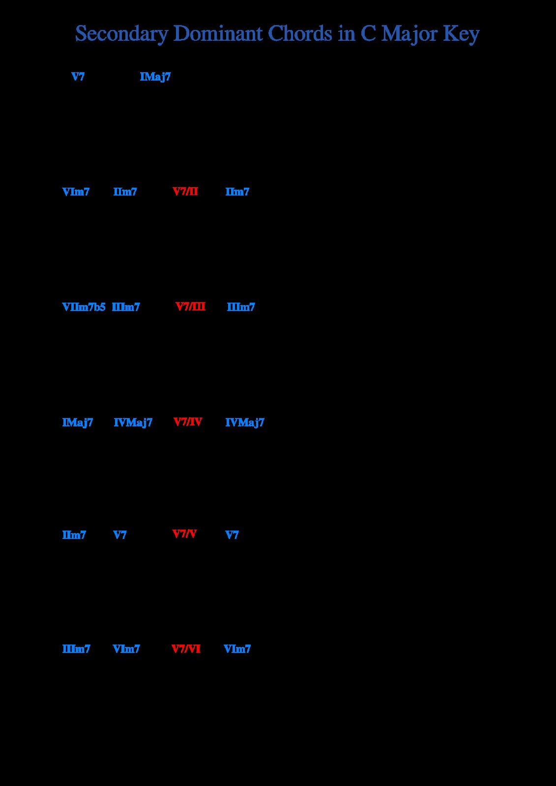 Condary dominant chords 7 1 hexwebz Choice Image