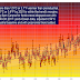 Warming is accelerating