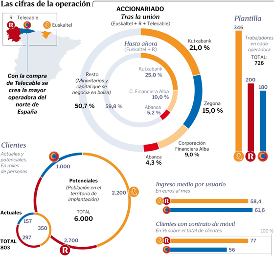 Zegona duplicará el control sobre Euskaltel