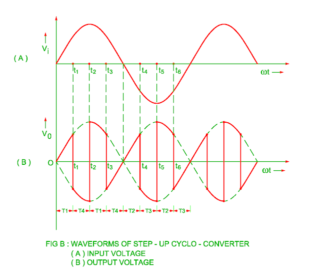 waveform of step up cycloconverter