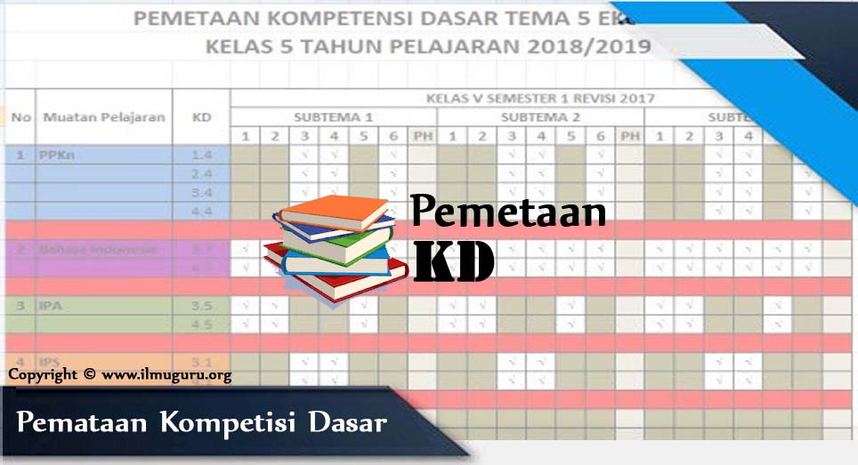 Pemetaan KD SD Kelas 1