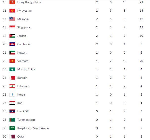 Medal tally Jakarta Palembang 2018 Asian Games