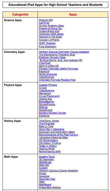 A Handy Chart Featuring Some of The Best Educational iPad