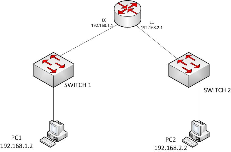 Ccna Networking Interview Questions Answers Pdf