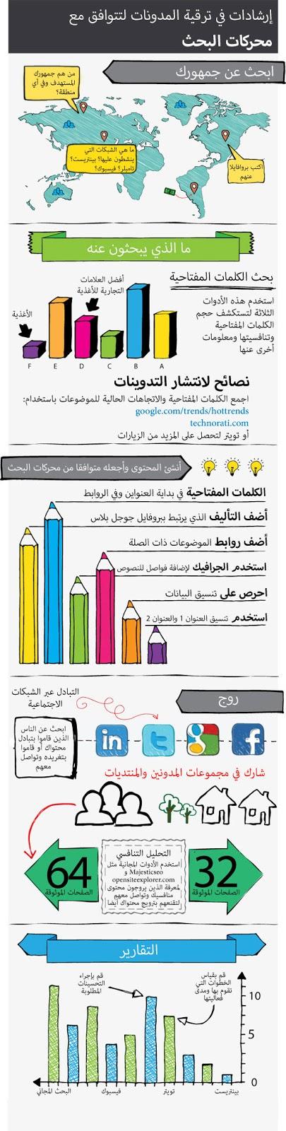 انفوجرافيك سيو - التوافق مع محركات البحث