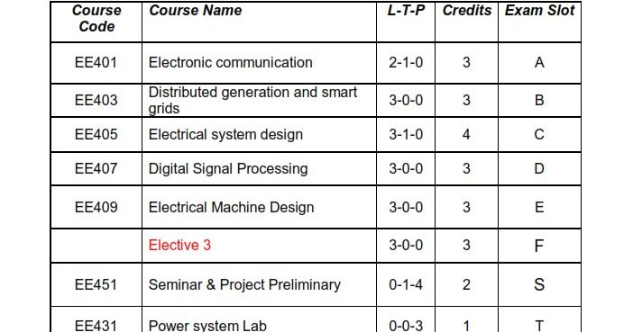 S7 EEE [Electrical & Electronics Engineering] Study Materials and