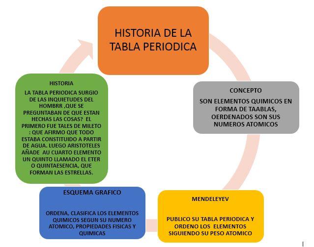 Nuestro rincn de la quimica mapa conceptual mapa conceptual de la historia de la tabla peridica urtaz Gallery