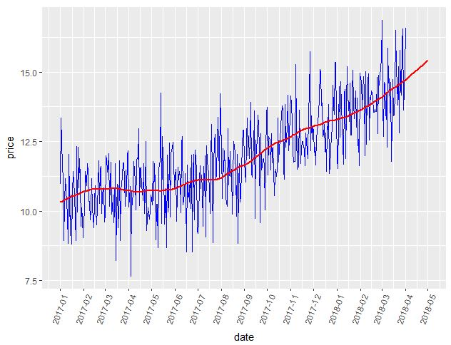 DataTechNotes: Forecasting time series data in R