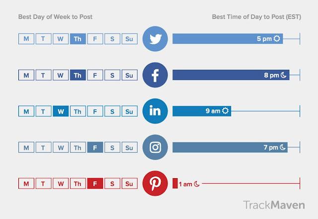 أفضل الأوقات للنشر على شبكات التواصل الإجتماعي