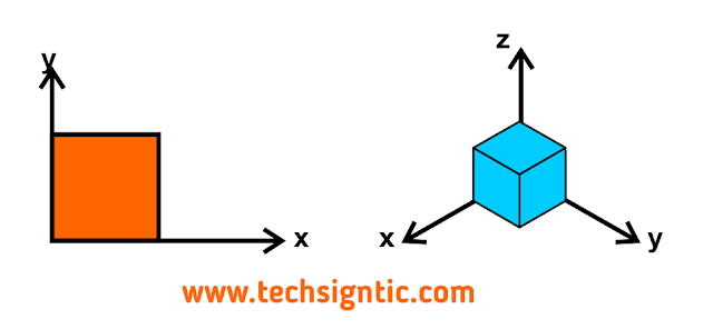 the axis in isometric art, techsigntic.com