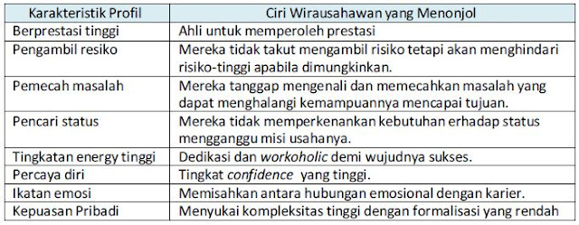Karakter Yang Harus Dimiliki Oleh Wirausahawan Sukses ...