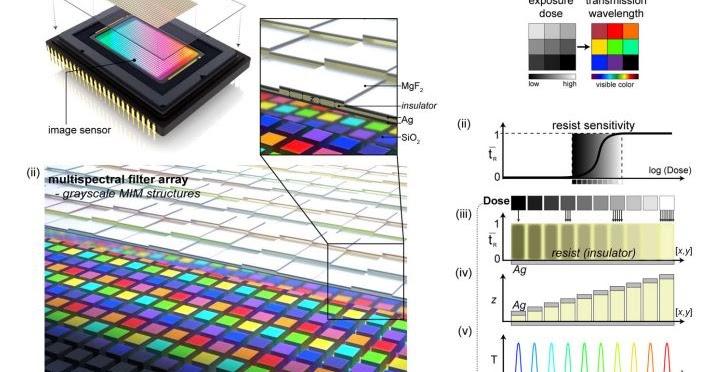 Image Sensors World Multispectral CFA Fabrication With Grayscale Mask