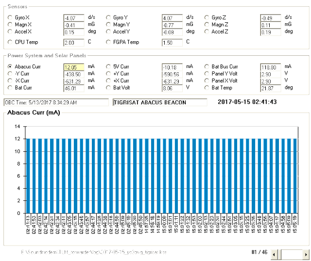 TigriSat Telemetry
