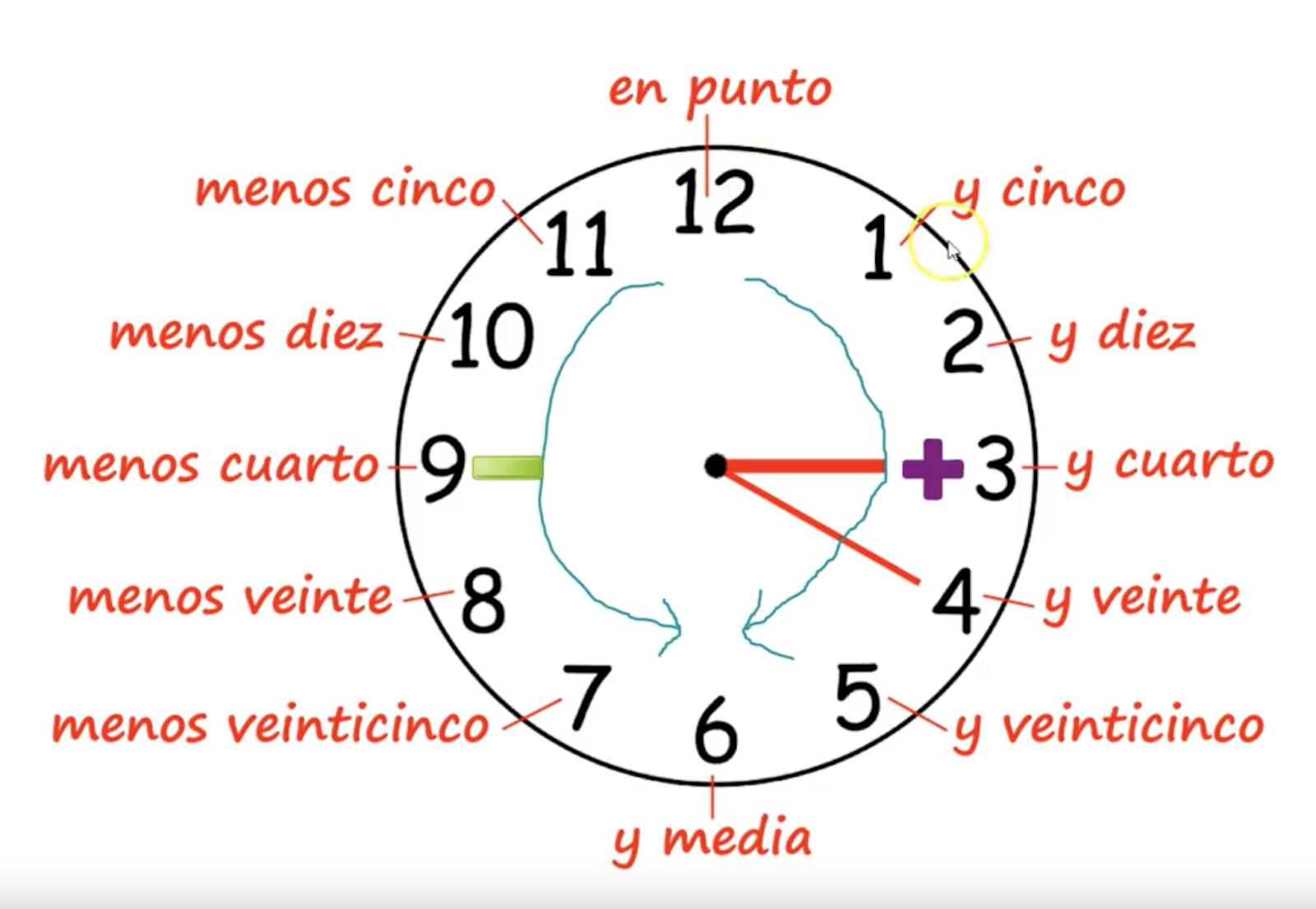 Basic Spanish For Youth Diversion Program Staff