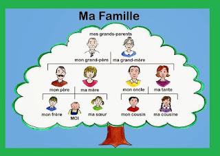 شجرة العائلة باللغة الفرنسية