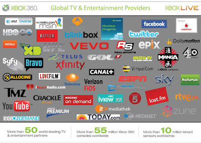 Xbox 360 Announces Partners For Live TV Coming To The