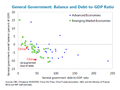 Estimating China's augmented fiscal debt and deficit