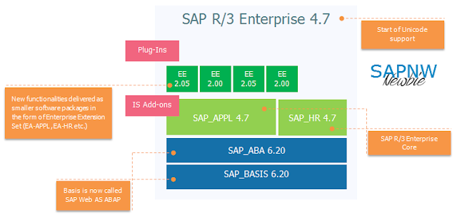 Evolution of sap erp architecture in 11 steps sap nw newbie for Sap r 3 architecture