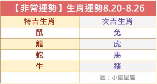 【非常運勢】每週生肖運勢詳解2018.8.20-8.26